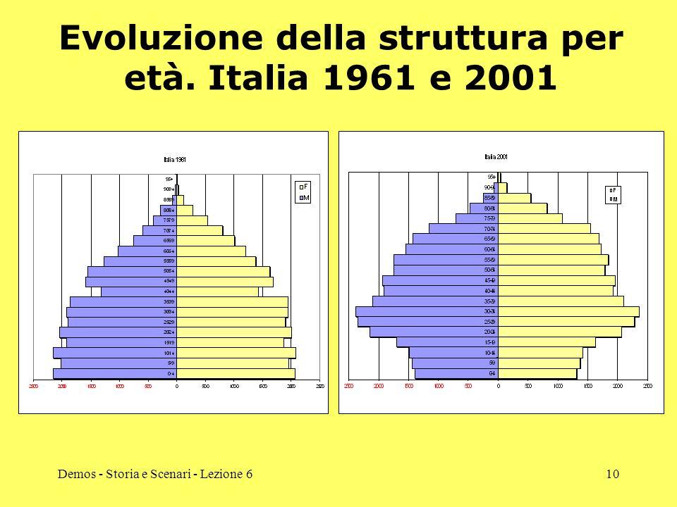 Demos - Storia e Scenari - Lezione 610 Evoluzione della struttura per età. Italia 1961 e 2001