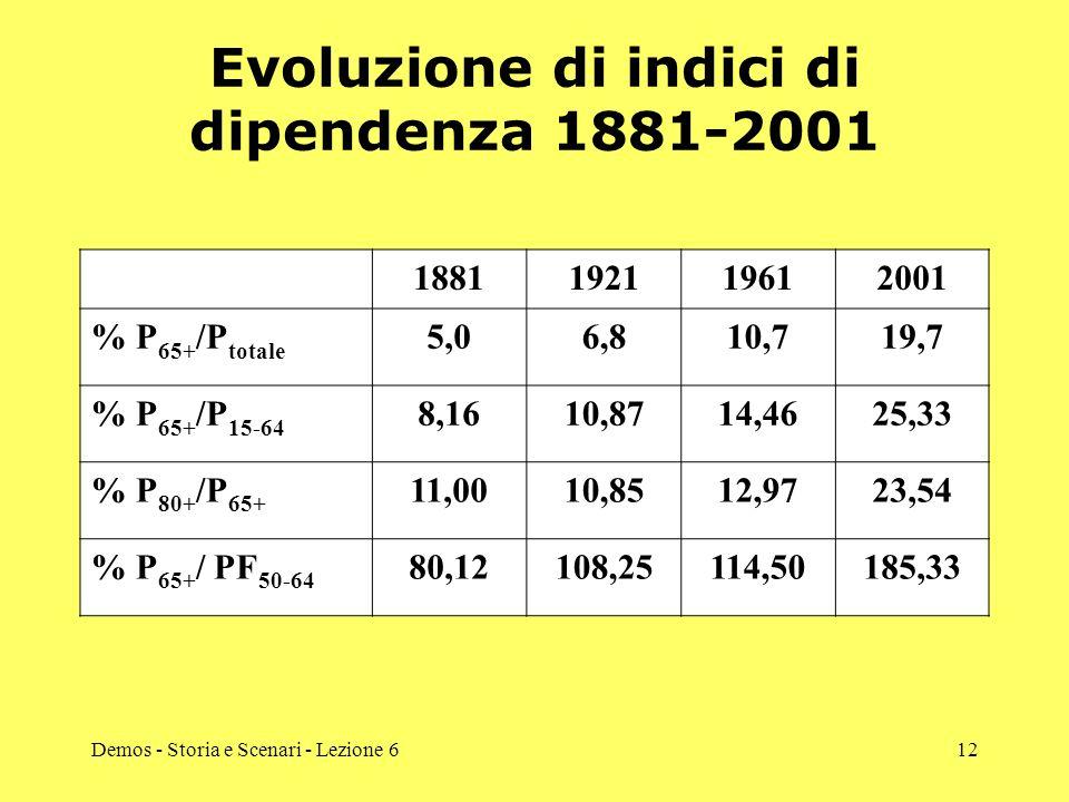 Demos - Storia e Scenari - Lezione 612 Evoluzione di indici di dipendenza 1881-2001 1881192119612001 % P 65+ /P totale 5,06,810,719,7 % P 65+ /P 15-64 8,1610,8714,4625,33 % P 80+ /P 65+ 11,0010,8512,9723,54 % P 65+ / PF 50-64 80,12108,25114,50185,33