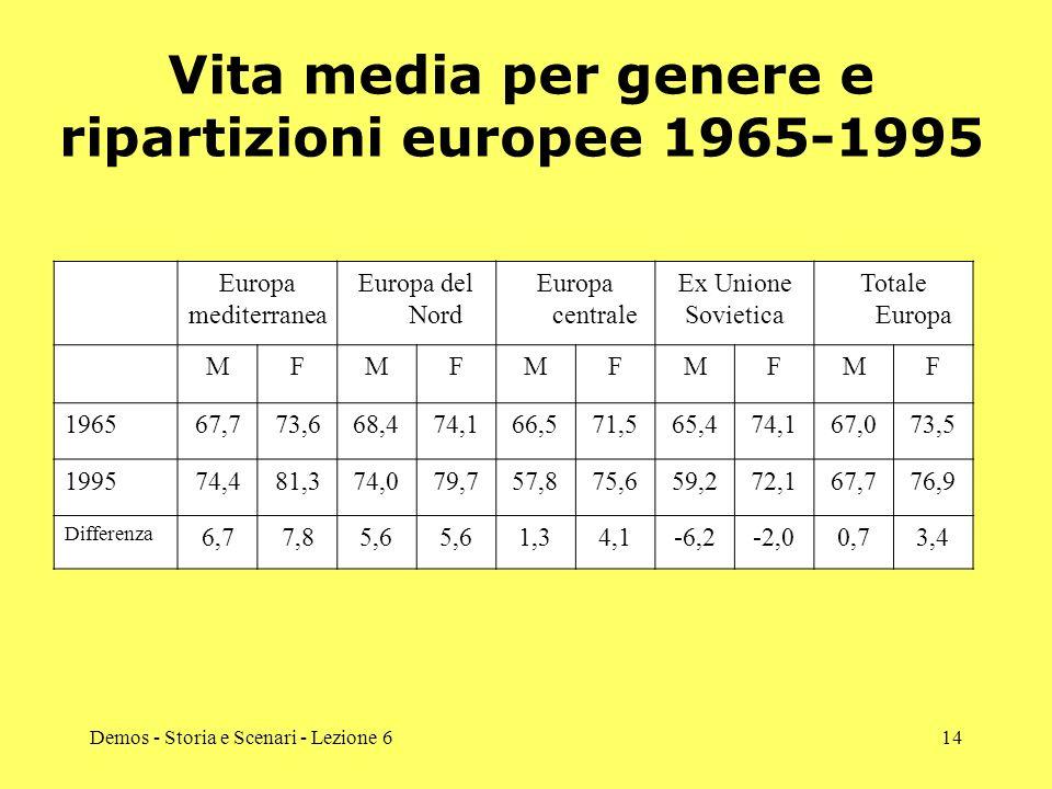 Demos - Storia e Scenari - Lezione 614 Vita media per genere e ripartizioni europee 1965-1995 Europa mediterranea Europa del Nord Europa centrale Ex U