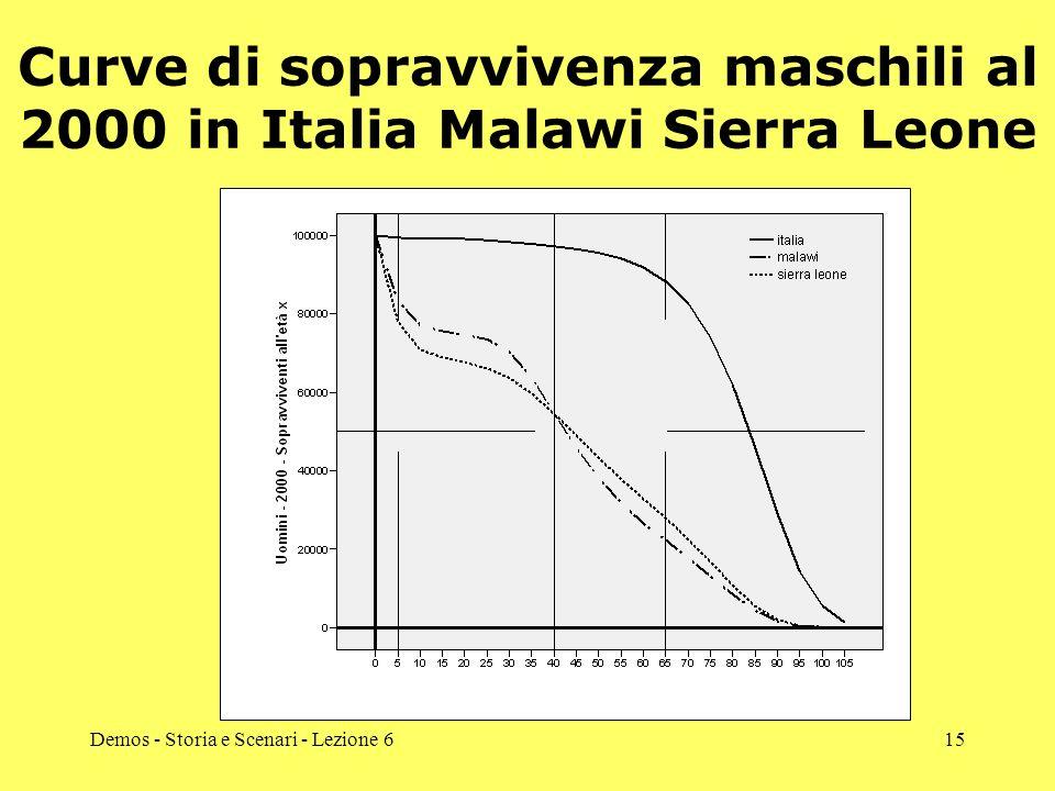 Demos - Storia e Scenari - Lezione 615 Curve di sopravvivenza maschili al 2000 in Italia Malawi Sierra Leone