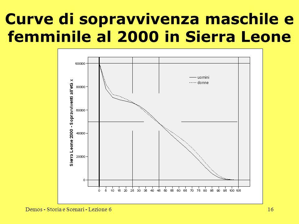 Demos - Storia e Scenari - Lezione 616 Curve di sopravvivenza maschile e femminile al 2000 in Sierra Leone