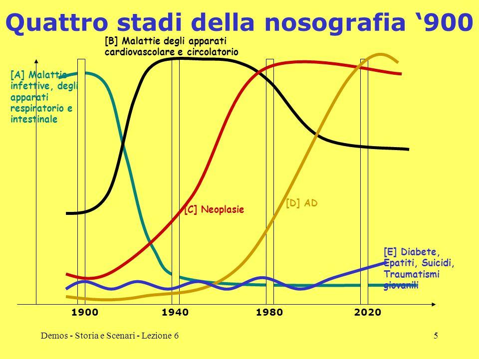 Demos - Storia e Scenari - Lezione 65 Quattro stadi della nosografia 900 1900194019802020 [A] Malattie infettive, degli apparati respiratorio e intest