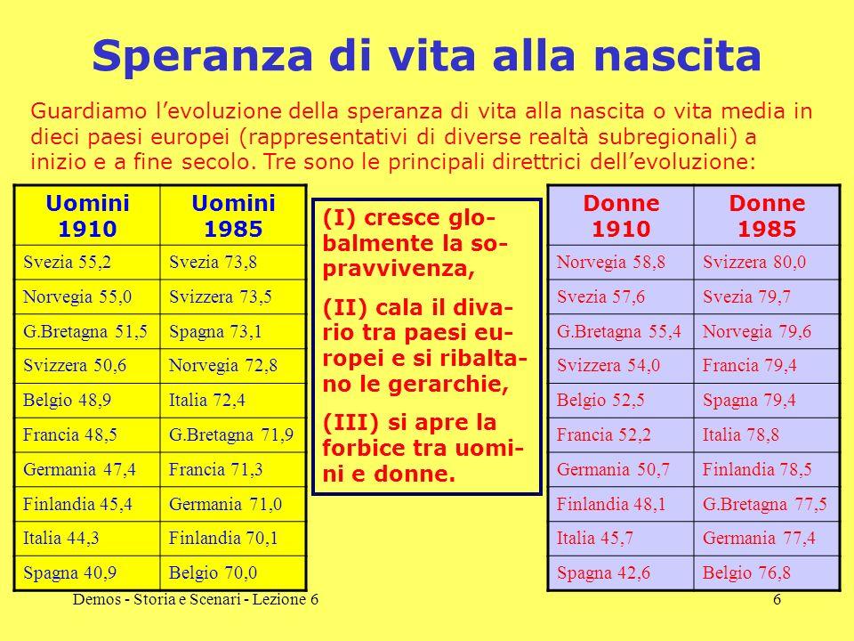 Demos - Storia e Scenari - Lezione 66 Speranza di vita alla nascita Uomini 1910 Uomini 1985 Svezia 55,2Svezia 73,8 Norvegia 55,0Svizzera 73,5 G.Bretagna 51,5Spagna 73,1 Svizzera 50,6Norvegia 72,8 Belgio 48,9Italia 72,4 Francia 48,5G.Bretagna 71,9 Germania 47,4Francia 71,3 Finlandia 45,4Germania 71,0 Italia 44,3Finlandia 70,1 Spagna 40,9Belgio 70,0 Donne 1910 Donne 1985 Norvegia 58,8Svizzera 80,0 Svezia 57,6Svezia 79,7 G.Bretagna 55,4Norvegia 79,6 Svizzera 54,0Francia 79,4 Belgio 52,5Spagna 79,4 Francia 52,2Italia 78,8 Germania 50,7Finlandia 78,5 Finlandia 48,1G.Bretagna 77,5 Italia 45,7Germania 77,4 Spagna 42,6Belgio 76,8 (I) cresce glo- balmente la so- pravvivenza, (II) cala il diva- rio tra paesi eu- ropei e si ribalta- no le gerarchie, (III) si apre la forbice tra uomi- ni e donne.