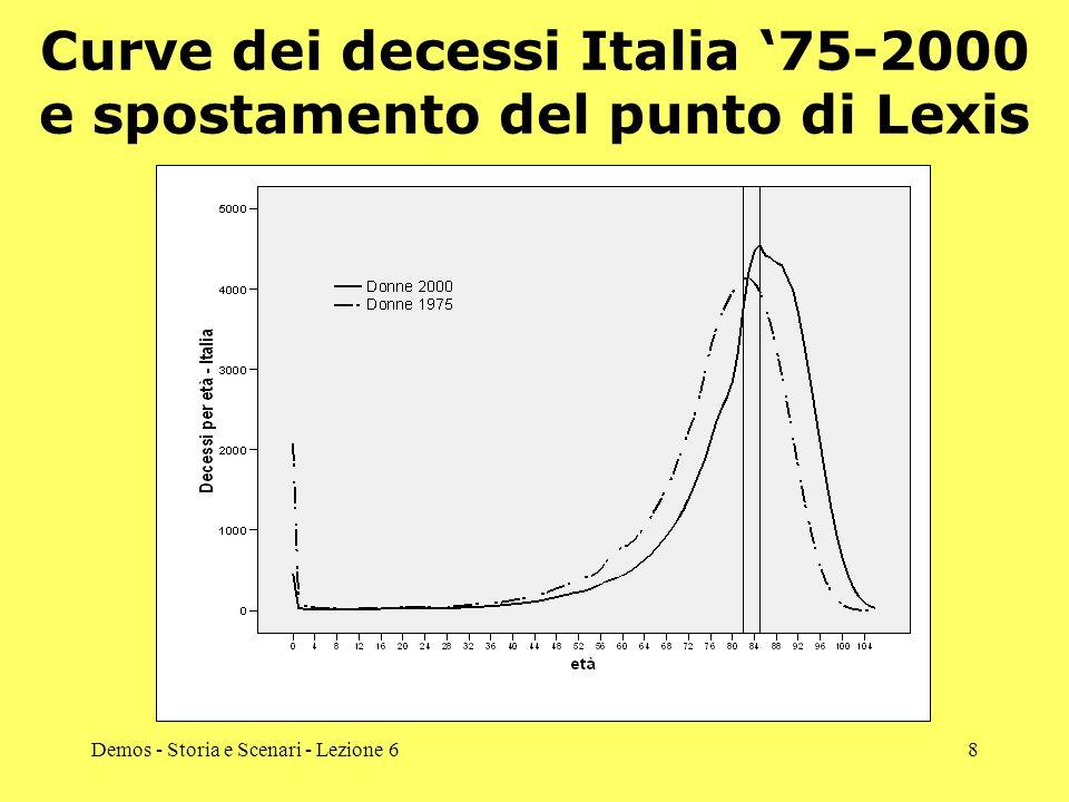 Demos - Storia e Scenari - Lezione 68 Curve dei decessi Italia 75-2000 e spostamento del punto di Lexis