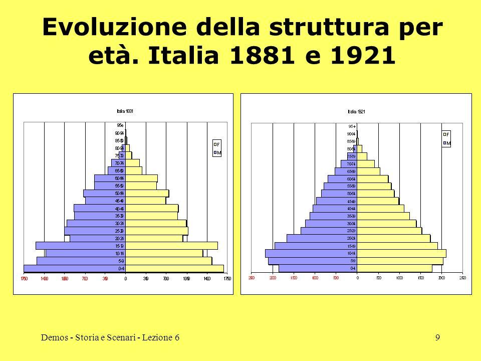 Demos - Storia e Scenari - Lezione 69 Evoluzione della struttura per età. Italia 1881 e 1921