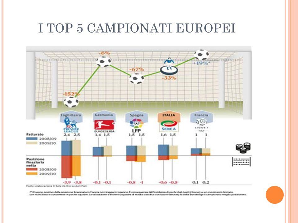 I TOP 5 CAMPIONATI EUROPEI