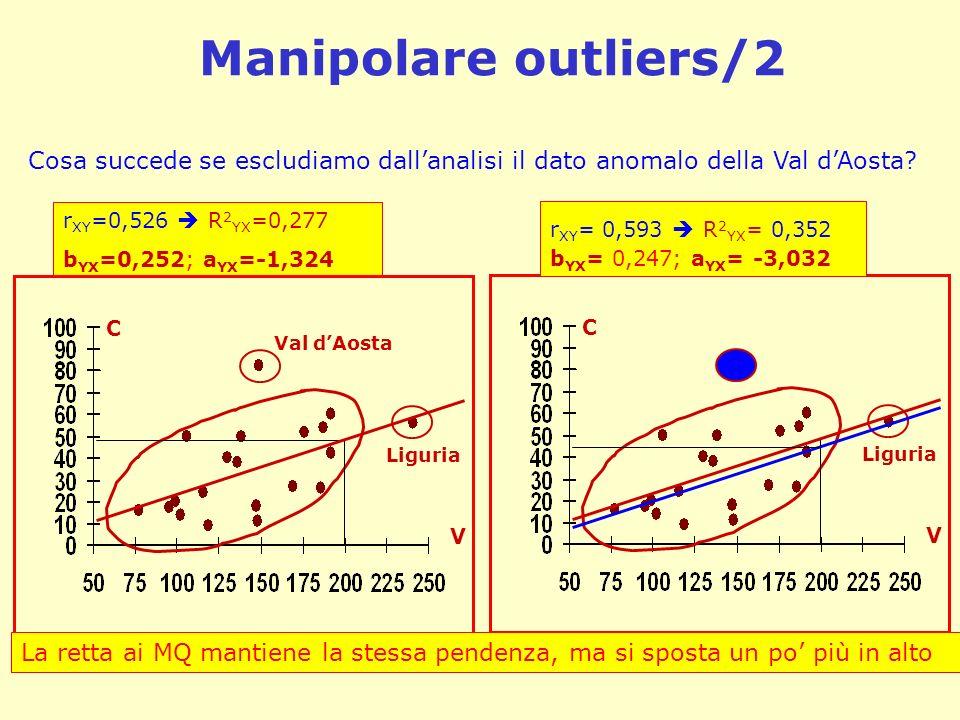 Manipolare outliers/2 Cosa succede se escludiamo dallanalisi il dato anomalo della Val dAosta? r XY =0,526 R 2 YX =0,277 b YX =0,252; a YX =-1,324 C V