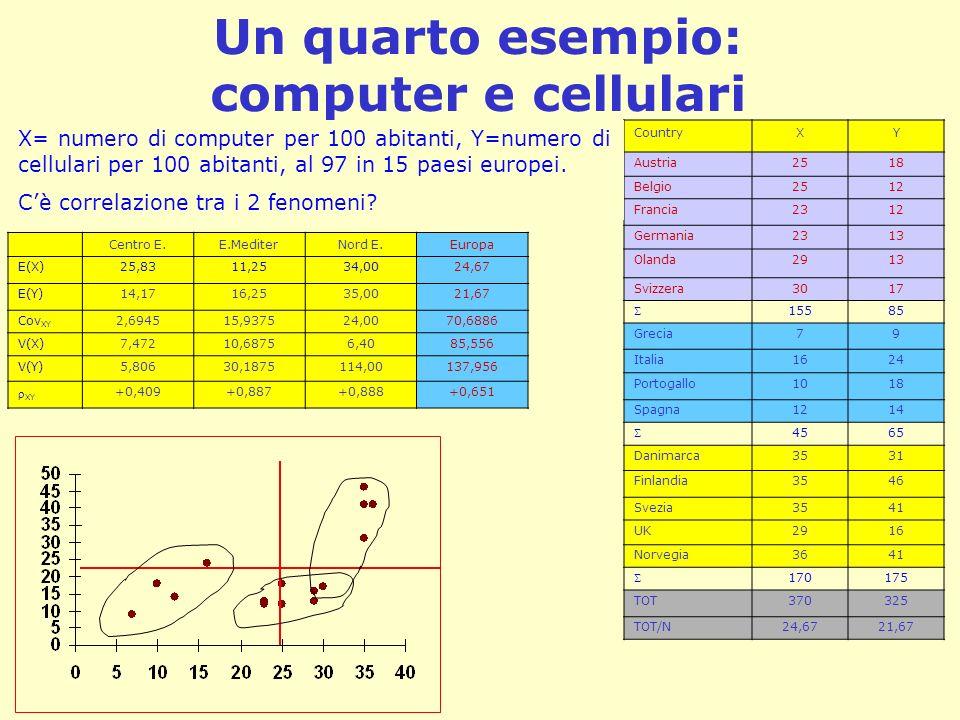 Un quarto esempio: computer e cellulari CountryXY Austria2518 Belgio2512 Francia2312 Germania2313 Olanda2913 Svizzera3017 15585 Grecia79 Italia1624 Po