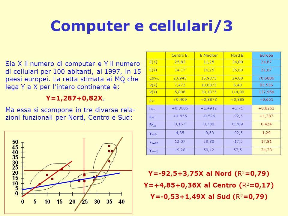 Computer e cellulari/3 Sia X il numero di computer e Y il numero di cellulari per 100 abitanti, al 1997, in 15 paesi europei. La retta stimata ai MQ c