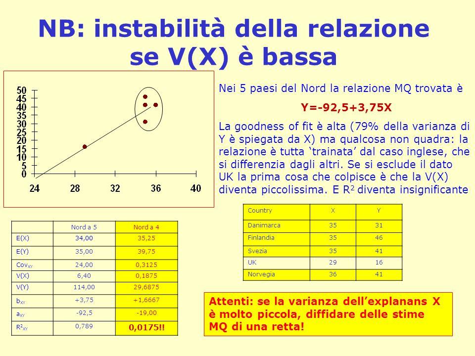 NB: instabilità della relazione se V(X) è bassa Nei 5 paesi del Nord la relazione MQ trovata è Y=-92,5+3,75X La goodness of fit è alta (79% della vari