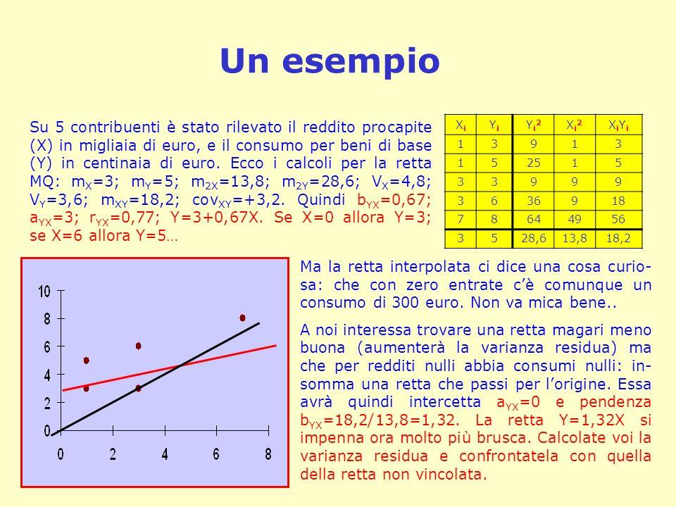 Un esempio Su 5 contribuenti è stato rilevato il reddito procapite (X) in migliaia di euro, e il consumo per beni di base (Y) in centinaia di euro. Ec