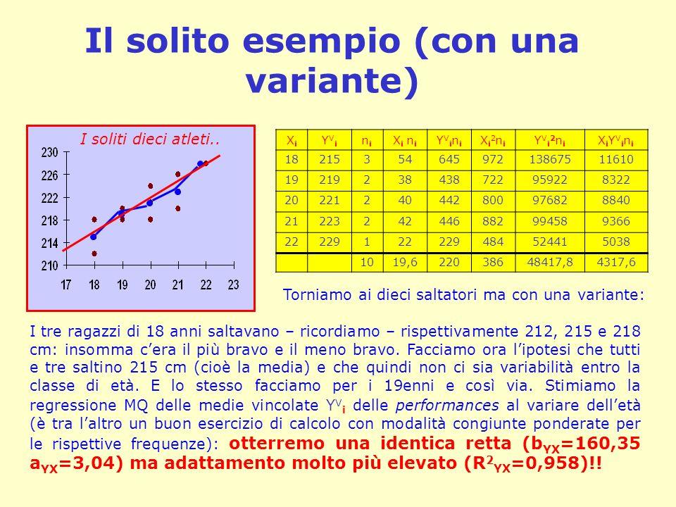 Il solito esempio (con una variante) XiXi YViYVi nini X i n i YViniYVini Xi2niXi2ni YVi2niYVi2ni XiYViniXiYVini 1821535464597213867511610 192192384387