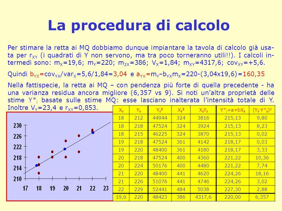 La procedura di calcolo Per stimare la retta ai MQ dobbiamo dunque impiantare la tavola di calcolo già usa- ta per r XY (i quadrati di Y non servono,