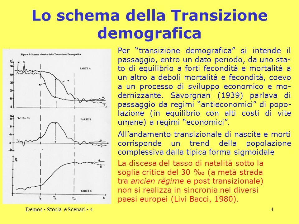 Demos - Storia e Scenari - 44 Lo schema della Transizione demografica Allandamento transizionale di nascite e morti corrisponde un trend della popolaz