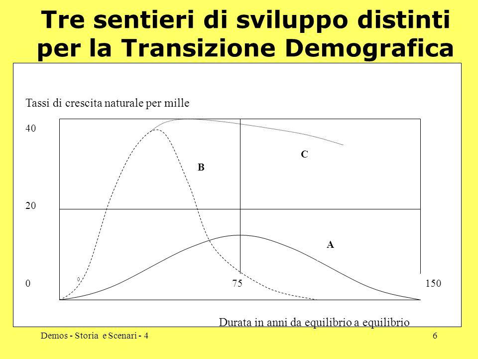 Demos - Storia e Scenari - 46 Tre sentieri di sviluppo distinti per la Transizione Demografica 20 40 0 Tassi di crescita naturale per mille Durata in