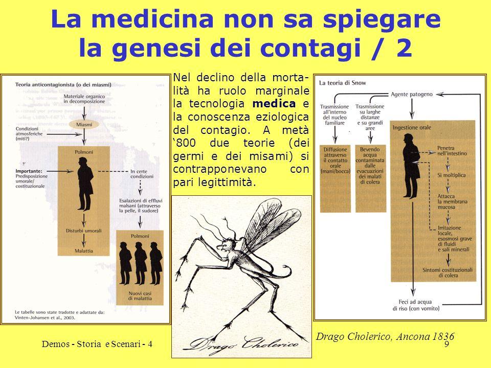 Demos - Storia e Scenari - 49 La medicina non sa spiegare la genesi dei contagi / 2 Nel declino della morta- lità ha ruolo marginale la tecnologia med