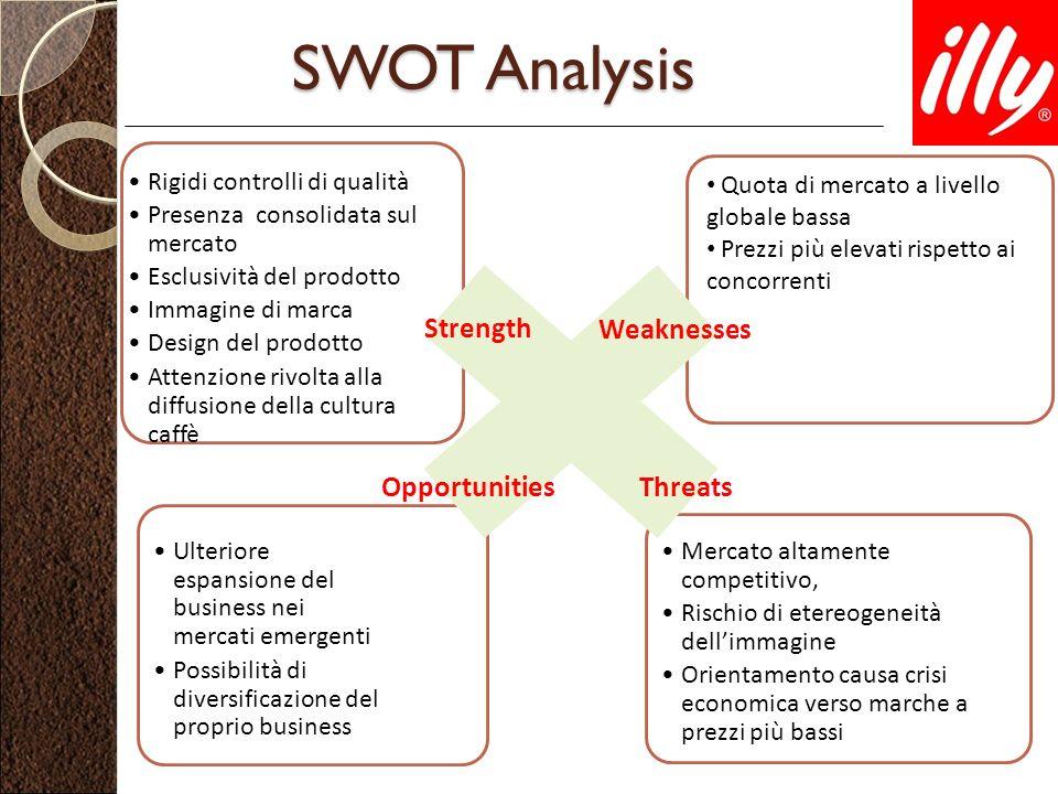 SWOT Analysis Rigidi controlli di qualità Presenza consolidata sul mercato Esclusività del prodotto Immagine di marca Design del prodotto Attenzione r