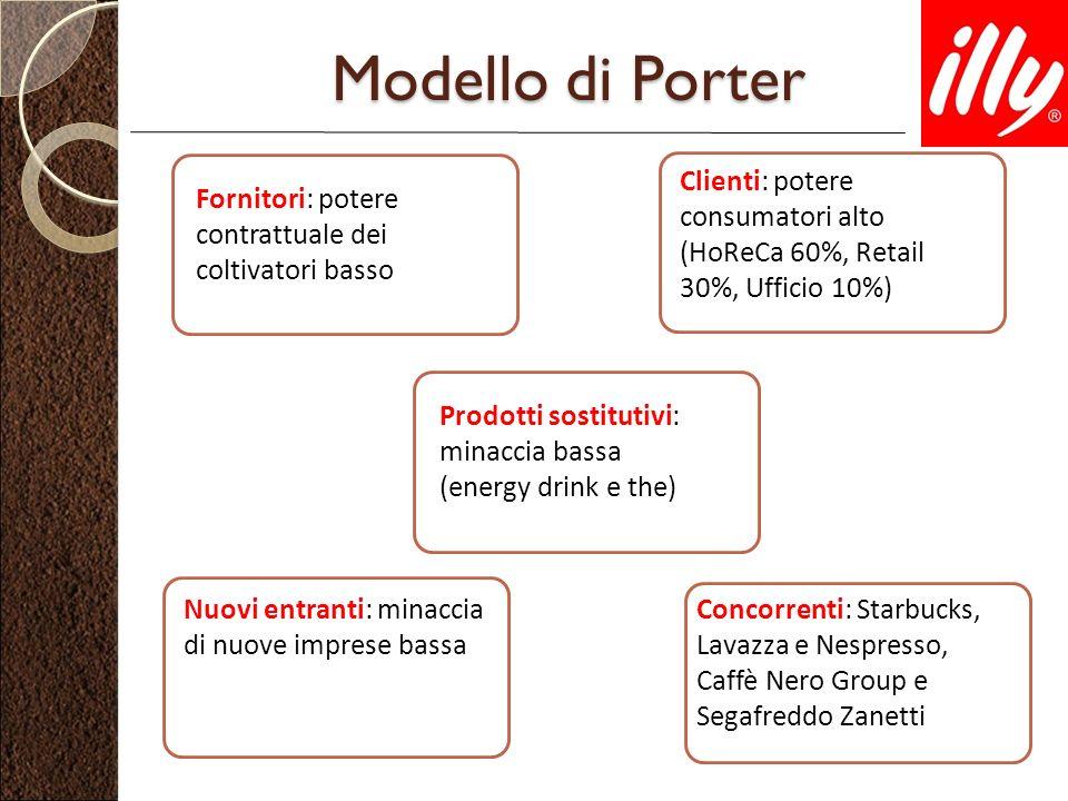 Modello di Porter Concorrenti: Starbucks, Lavazza e Nespresso, Caffè Nero Group e Segafreddo Zanetti Nuovi entranti: minaccia di nuove imprese bassa P
