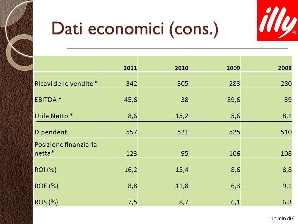 Dati economici (cons.) 2011201020092008 Ricavi delle vendite *342305283280 EBITDA *45,63839,639 Utile Netto *8,615,25,68,1 Dipendenti557521525510 Posi