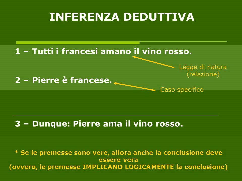 INFERENZA DEDUTTIVA 1 – Tutti i francesi amano il vino rosso. 2 – Pierre è francese. 3 – Dunque: Pierre ama il vino rosso. * Se le premesse sono vere,