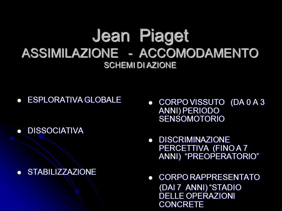 Jean Piaget ASSIMILAZIONE - ACCOMODAMENTO SCHEMI DI AZIONE ESPLORATIVA GLOBALE ESPLORATIVA GLOBALE DISSOCIATIVA DISSOCIATIVA STABILIZZAZIONE STABILIZZ
