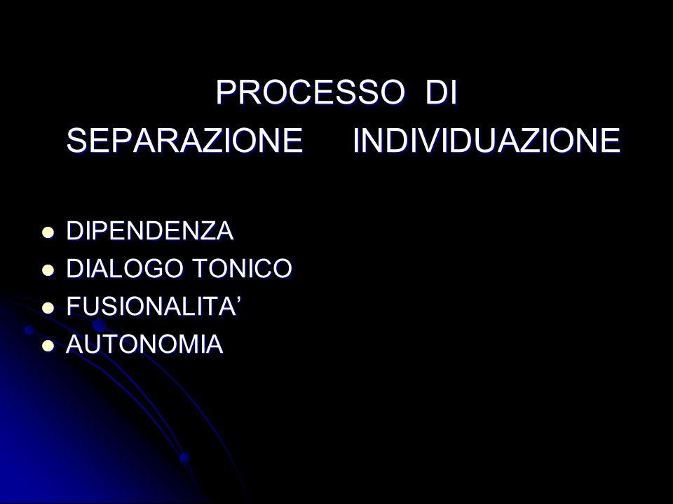 PROCESSO DI SEPARAZIONE INDIVIDUAZIONE DIPENDENZA DIPENDENZA DIALOGO TONICO DIALOGO TONICO FUSIONALITA FUSIONALITA AUTONOMIA AUTONOMIA