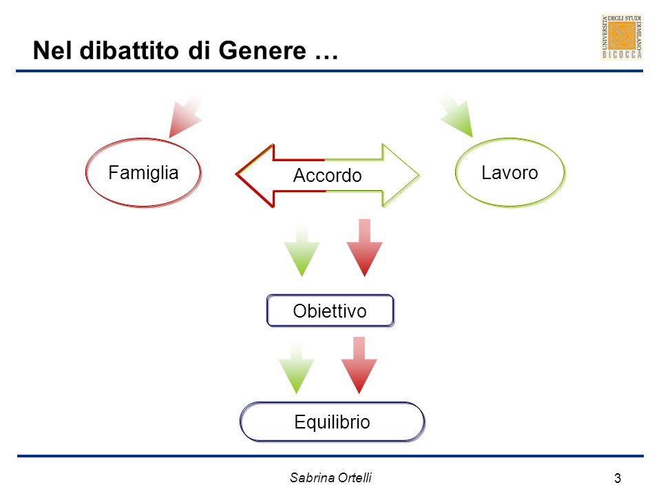 Sabrina Ortelli 3 Nel dibattito di Genere … FamigliaLavoro Obiettivo Equilibrio Accordo