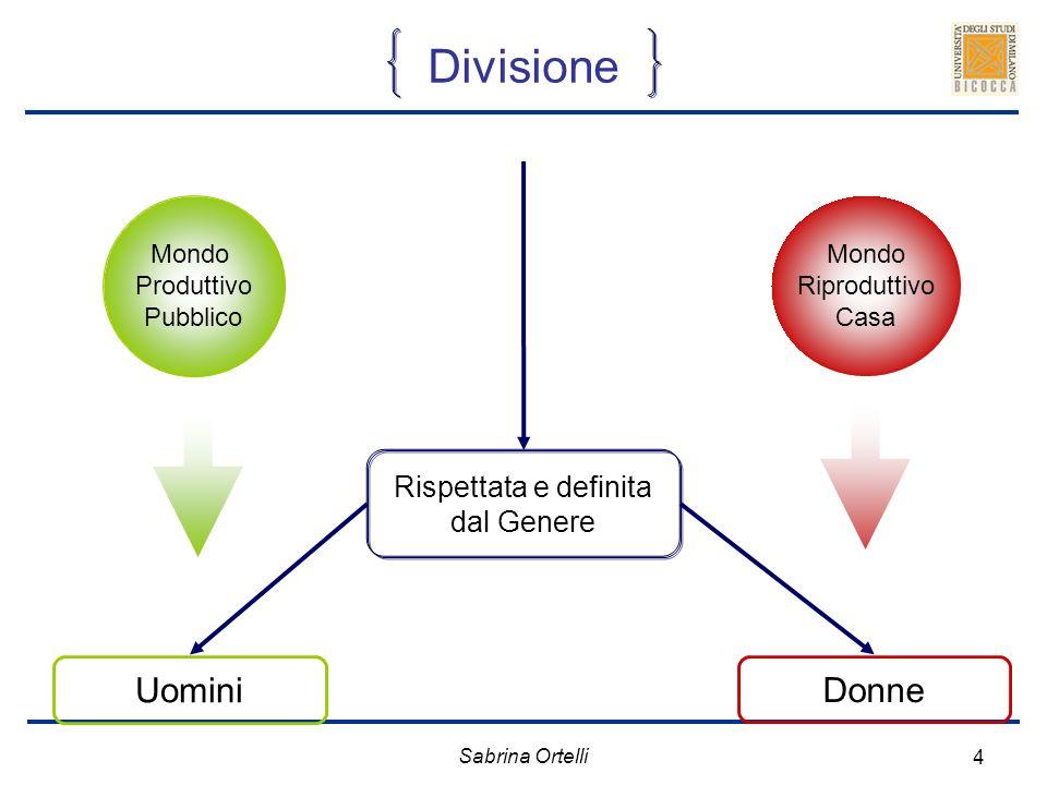 Sabrina Ortelli 4 Mondo Produttivo Pubblico Mondo Riproduttivo Casa Divisione Donne Uomini Rispettata e definita dal Genere