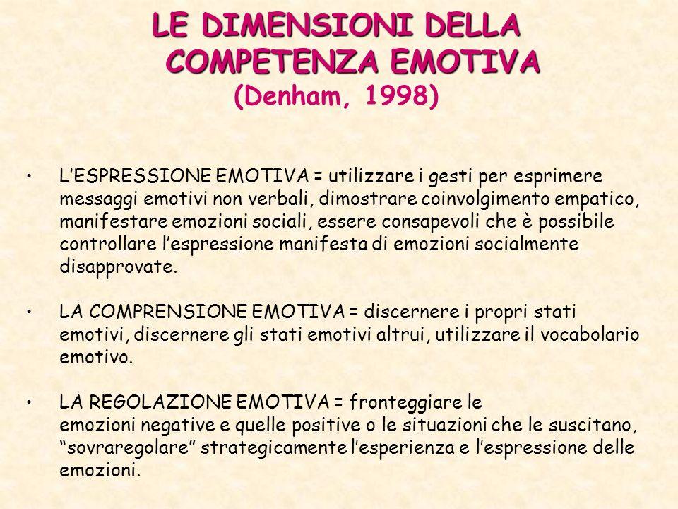 LE DIMENSIONI DELLA COMPETENZA EMOTIVA (Denham, 1998) LESPRESSIONE EMOTIVA = utilizzare i gesti per esprimere messaggi emotivi non verbali, dimostrare coinvolgimento empatico, manifestare emozioni sociali, essere consapevoli che è possibile controllare lespressione manifesta di emozioni socialmente disapprovate.