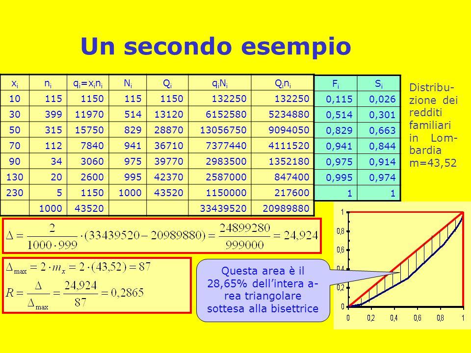 Un secondo esempio xixi nini q i =x i n i NiNi QiQi qiNiqiNi QiniQini 1011511501151150132250 30399119705141312061525805234880 503151575082928870130567