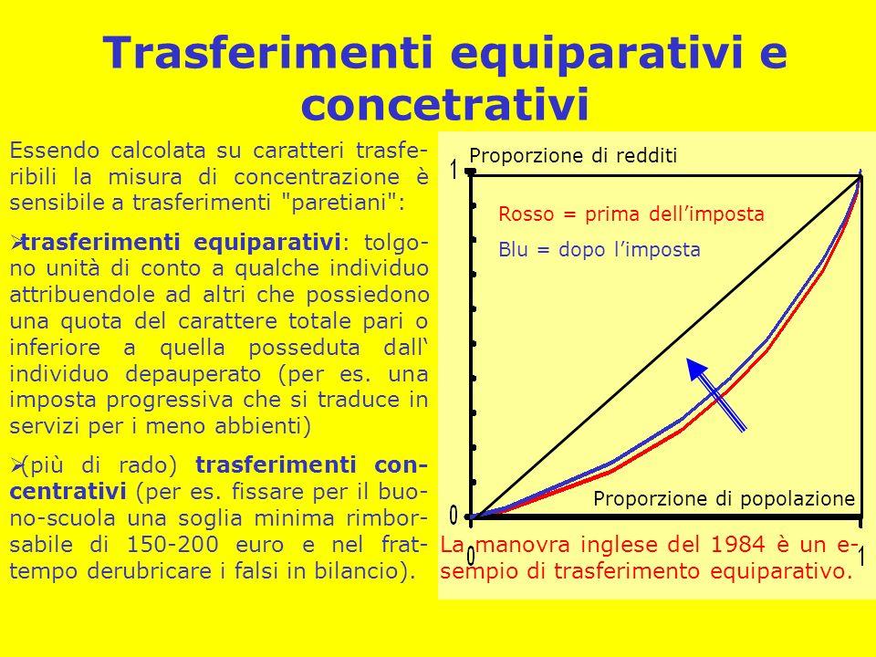 Trasferimenti equiparativi e concetrativi Rosso = prima dellimposta Blu = dopo limposta Proporzione di popolazione Proporzione di redditi Essendo calc