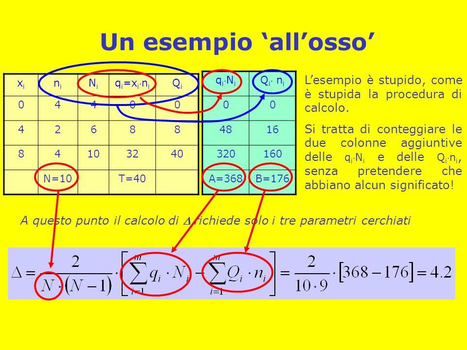 Un esempio allosso xixi nini NiNi q i =x in i QiQi 04400 42688 84103240 N=10T=40 q iN i Q i n i 00 4816 320160 A=368B=176 Lesempio è stupido, come è s