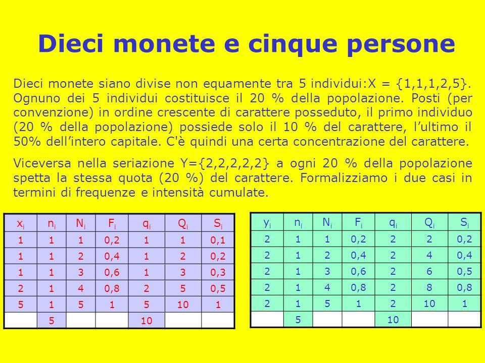 Dieci monete e cinque persone Dieci monete siano divise non equamente tra 5 individui:X = {1,1,1,2,5}. Ognuno dei 5 individui costituisce il 20 % dell
