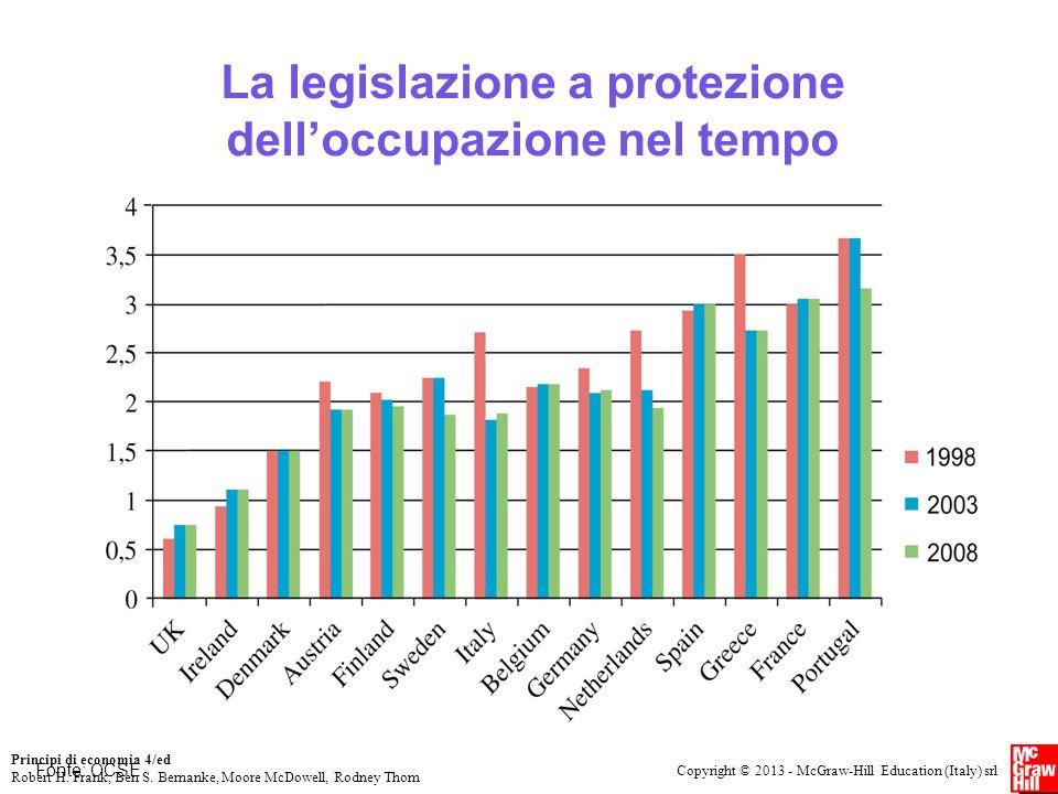 Copyright © 2013 - McGraw-Hill Education (Italy) srl Principi di economia 4/ed Robert H. Frank, Ben S. Bernanke, Moore McDowell, Rodney Thom La legisl