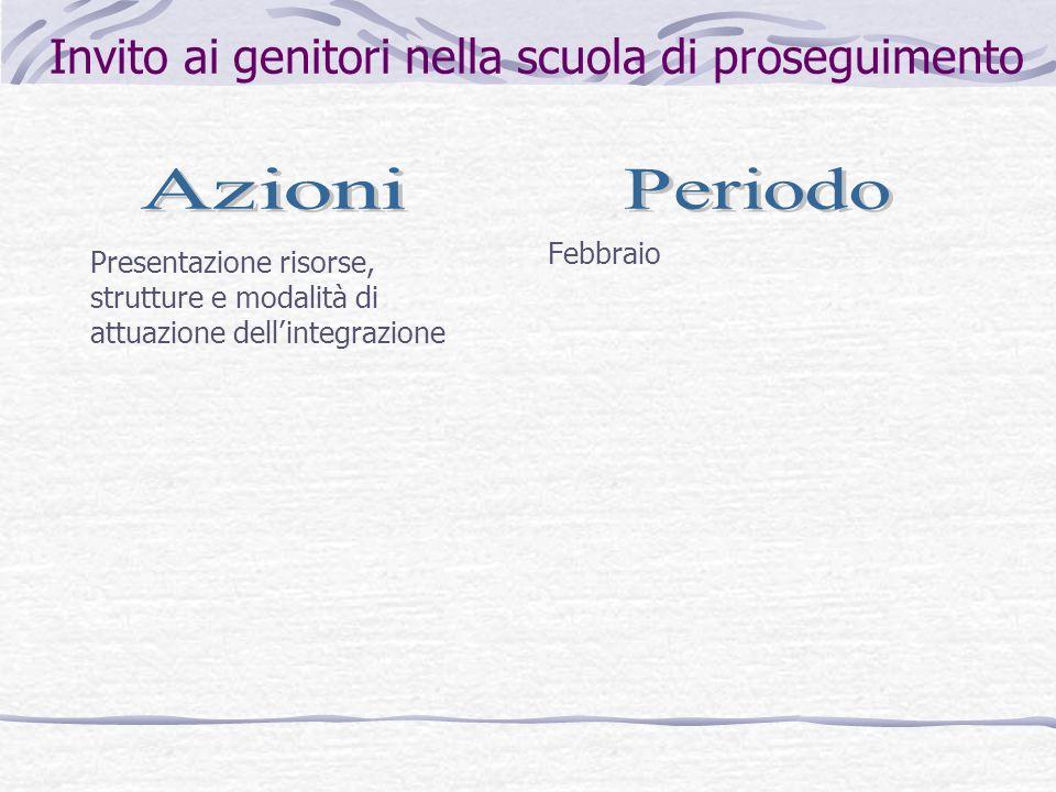 Invito ai genitori nella scuola di proseguimento Febbraio Presentazione risorse, strutture e modalità di attuazione dellintegrazione