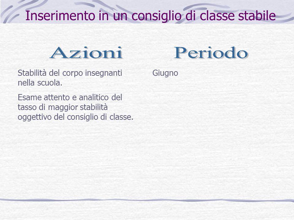 Inserimento in un consiglio di classe stabile GiugnoStabilità del corpo insegnanti nella scuola. Esame attento e analitico del tasso di maggior stabil