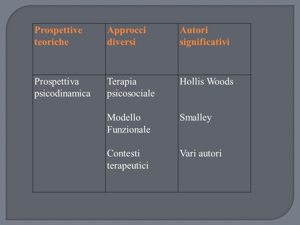 Prospettive teoriche Approcci diversi Autori significativi Prospettiva psicodinamica Terapia psicosociale Modello Funzionale Contesti terapeutici Hollis Woods Smalley Vari autori