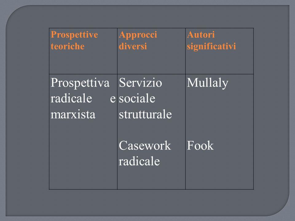 Prospettive teoriche Approcci diversi Autori significativi Prospettiva radicale e marxista Servizio sociale strutturale Casework radicale Mullaly Fook