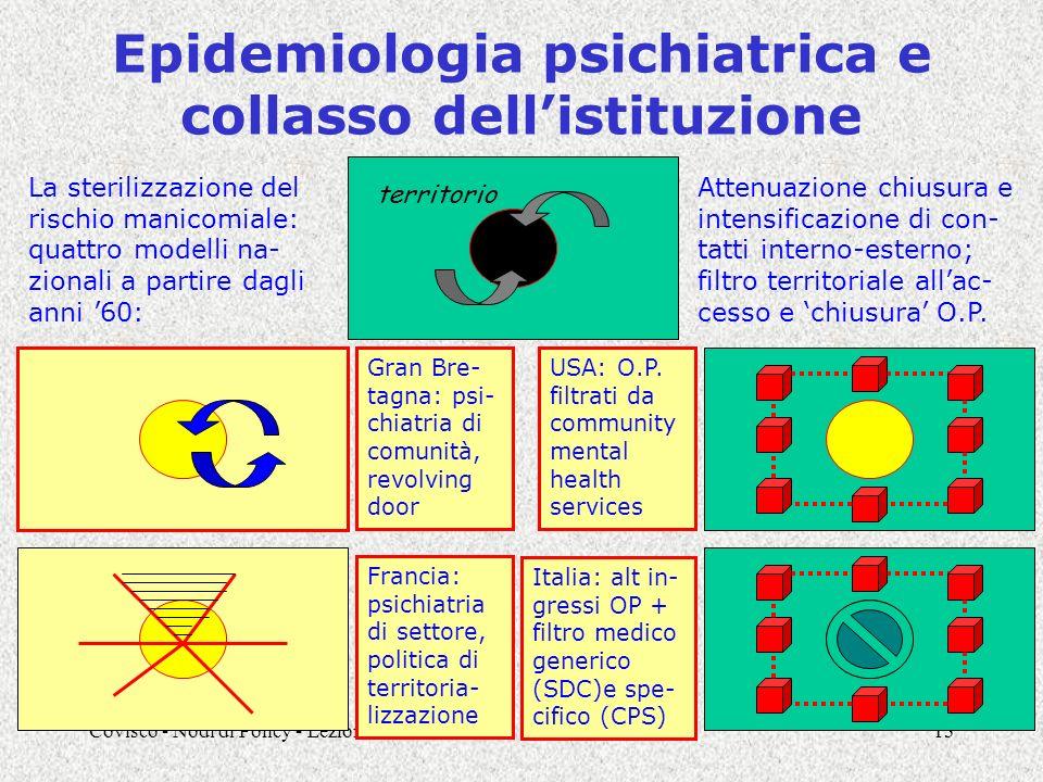 Covisco - Nodi di Policy - Lezione C313 Epidemiologia psichiatrica e collasso dellistituzione Gran Bre- tagna: psi- chiatria di comunità, revolving do