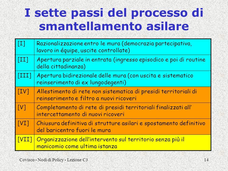 Covisco - Nodi di Policy - Lezione C314 I sette passi del processo di smantellamento asilare [I]Razionalizzazione entro le mura (democrazia partecipat