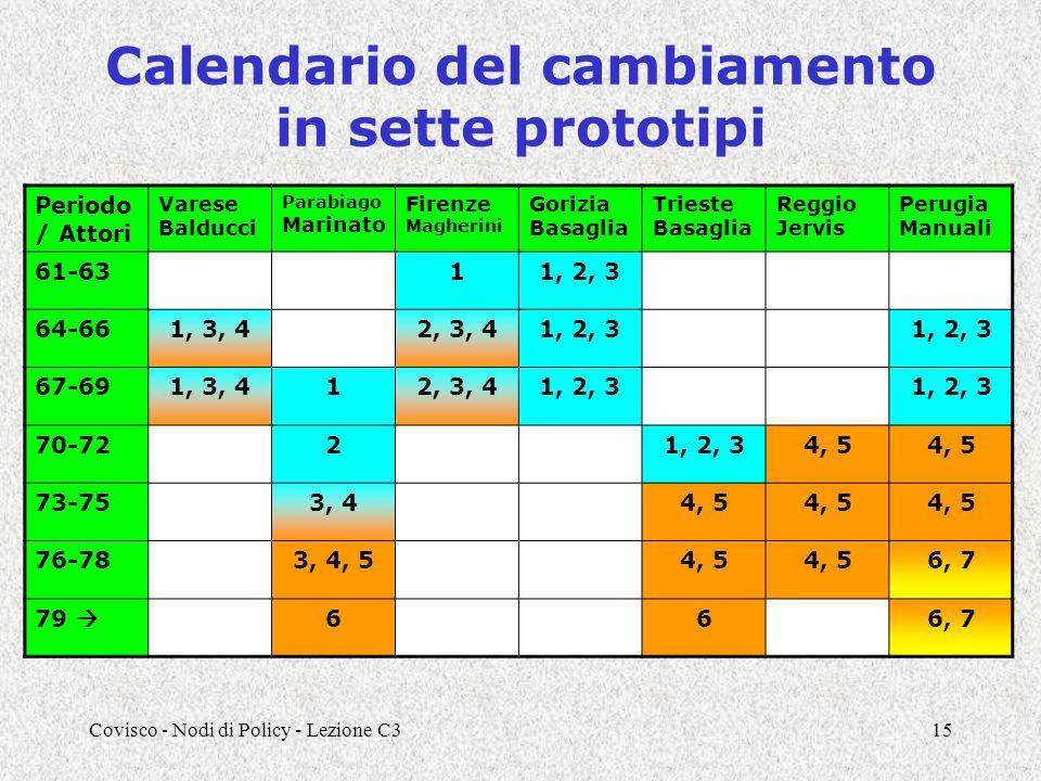 Covisco - Nodi di Policy - Lezione C315 Calendario del cambiamento in sette prototipi Periodo / Attori Varese Balducci Parabiago Marinato Firenze Magherini Gorizia Basaglia Trieste Basaglia Reggio Jervis Perugia Manuali 61-6311, 2, 3 64-661, 3, 42, 3, 41, 2, 3 67-691, 3, 412, 3, 41, 2, 3 70-7221, 2, 34, 5 73-753, 44, 5 76-783, 4, 54, 5 6, 7 79 666, 7