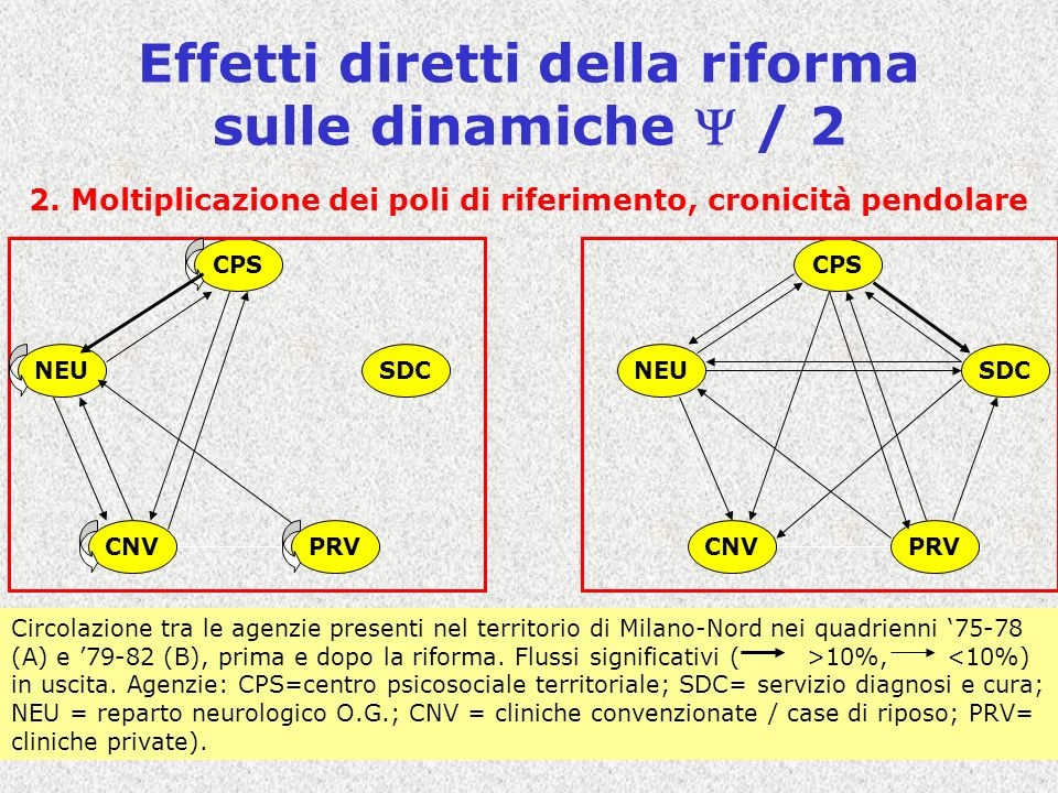 Covisco - Nodi di Policy - Lezione C317 Effetti diretti della riforma sulle dinamiche / 2 2. Moltiplicazione dei poli di riferimento, cronicità pendol