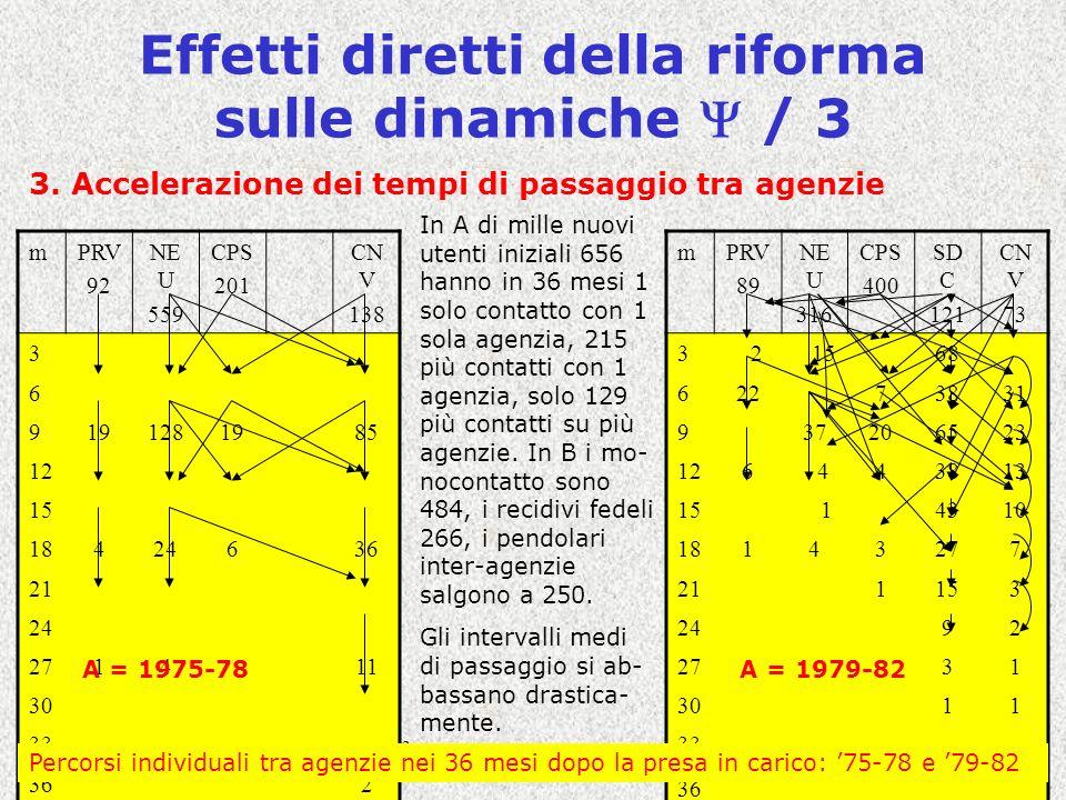 Covisco - Nodi di Policy - Lezione C318 Effetti diretti della riforma sulle dinamiche / 3 3.