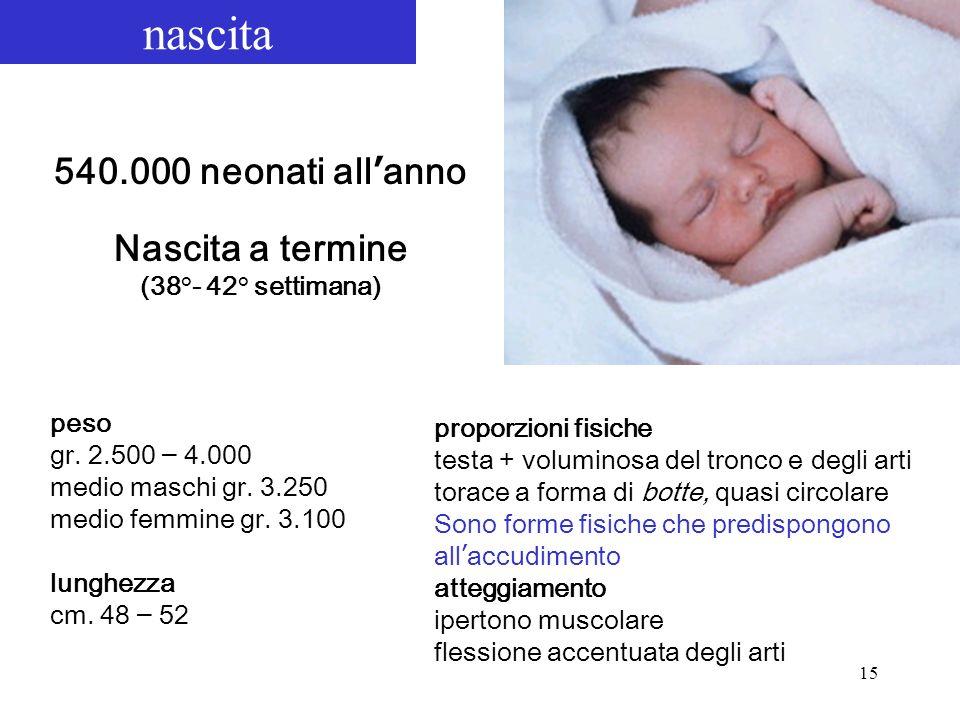 15 540.000 neonati all anno Nascita a termine (38°- 42° settimana) nascita peso gr. 2.500 – 4.000 medio maschi gr. 3.250 medio femmine gr. 3.100 lungh
