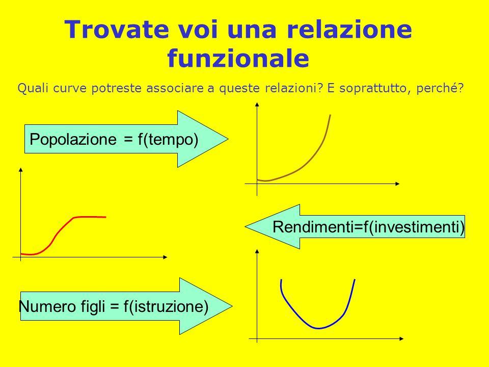 Trovate voi una relazione funzionale Quali curve potreste associare a queste relazioni? E soprattutto, perché? Popolazione = f(tempo) Numero figli = f