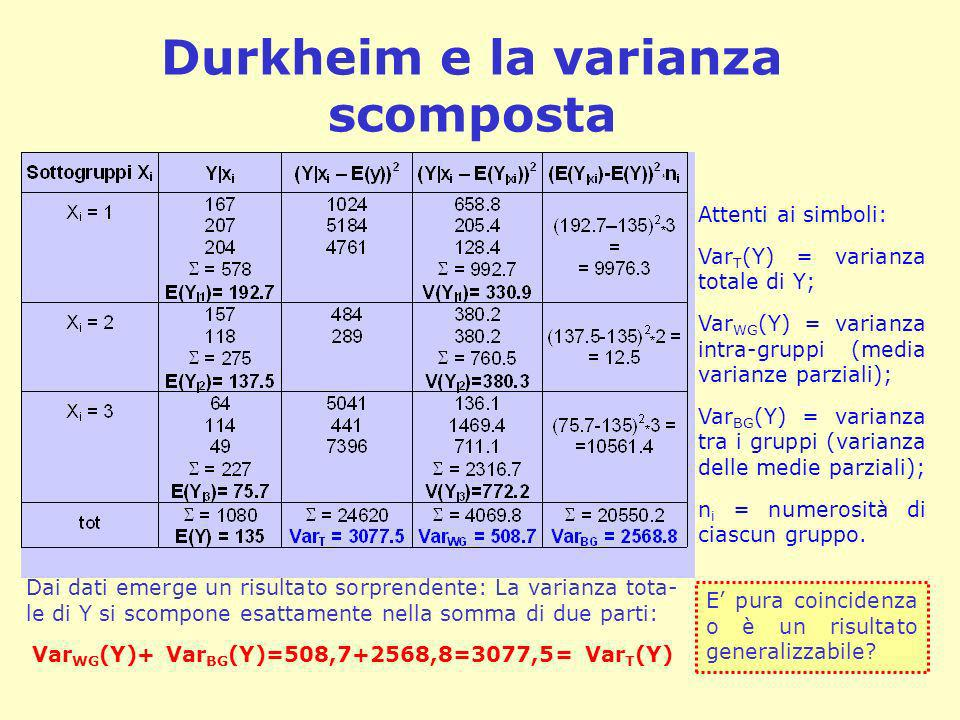 Durkheim e la varianza scomposta Attenti ai simboli: Var T (Y) = varianza totale di Y; Var WG (Y) = varianza intra-gruppi (media varianze parziali); V