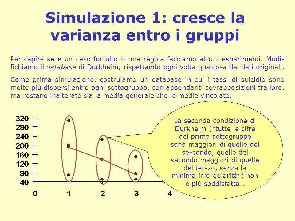 Simulazione 1: cresce la varianza entro i gruppi Per capire se è un caso fortuito o una regola facciamo alcuni esperimenti. Modi- fichiamo il database