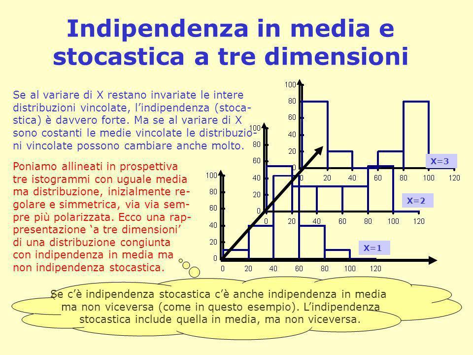 Indipendenza in media e stocastica a tre dimensioni Se al variare di X restano invariate le intere distribuzioni vincolate, lindipendenza (stoca- stic