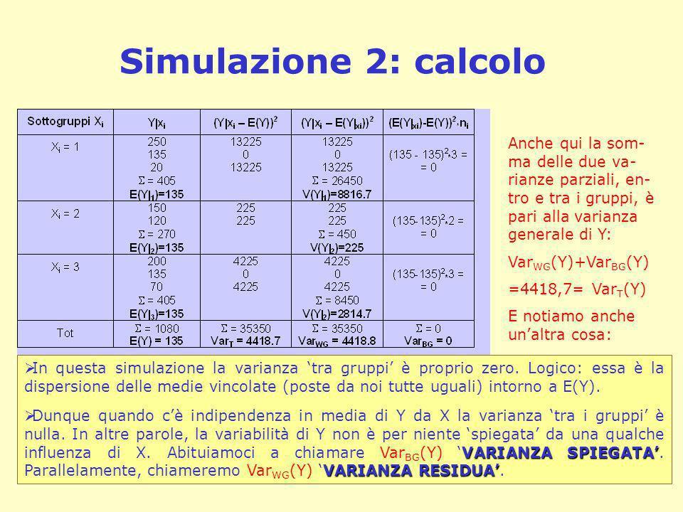 Simulazione 2: calcolo Anche qui la som- ma delle due va- rianze parziali, en- tro e tra i gruppi, è pari alla varianza generale di Y: Var WG (Y)+Var