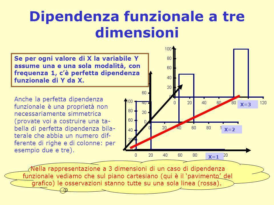 Dipendenza funzionale a tre dimensioni Se per ogni valore di X la variabile Y assume una e una sola modalità, con frequenza 1, cè perfetta dipendenza